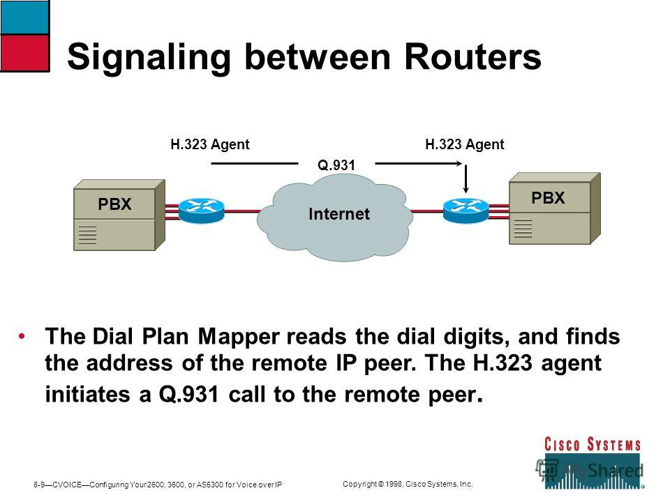 8-9CVOICEConfiguring Your 2600, 3600, or AS5300 for Voice over IP Copyright © 1998, Cisco Systems, Inc. Signaling between Routers H.323 Agent Internet PBX Q.931 The Dial Plan Mapper reads the dial digits, and finds the address of the remote IP peer.