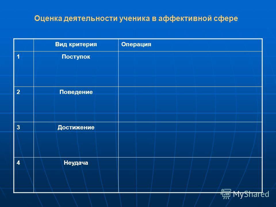 Вид критерия Операция 1Поступок 2Поведение 3Достижение 4Неудача Оценка деятельности ученика в аффективной сфере