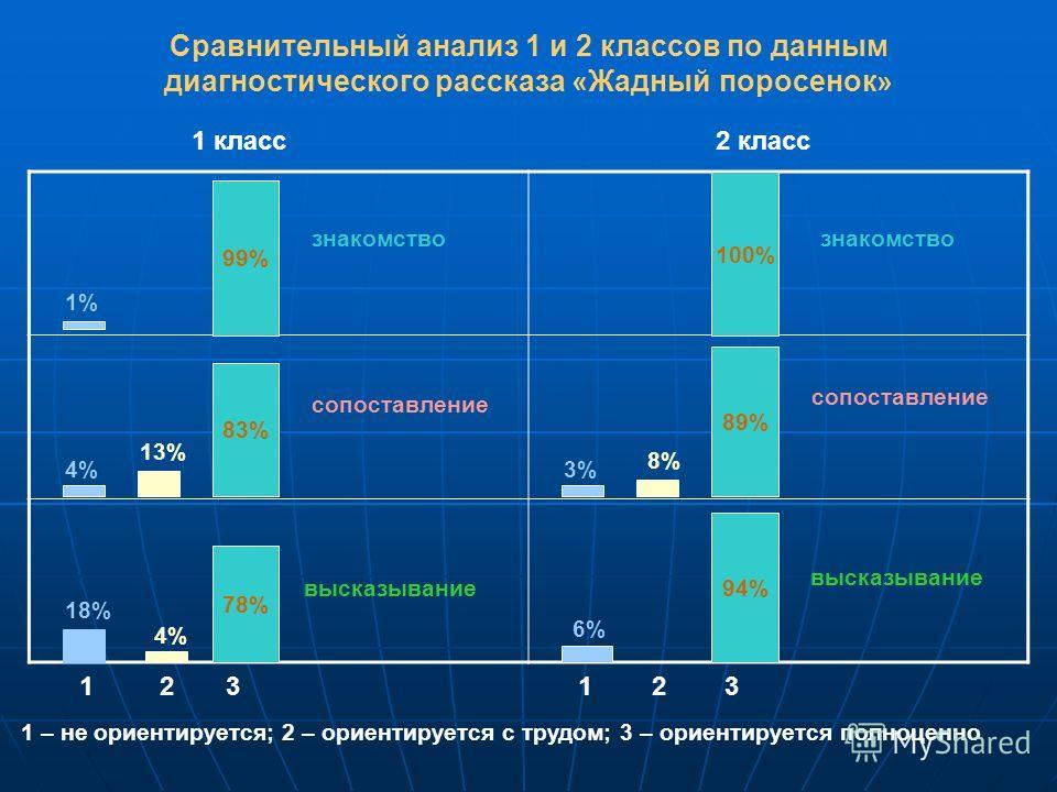 Сравнительный анализ 1 и 2 классов по данным диагностического рассказа «Жадный поросенок» 1 класс 2 класс 99% 100% 83% 89% 78% 94% 1% 13% 4% 18% 8% 3% 6% 1 2 3 знакомство сопоставление высказывание 1 – не ориентируется; 2 – ориентируется с трудом; 3