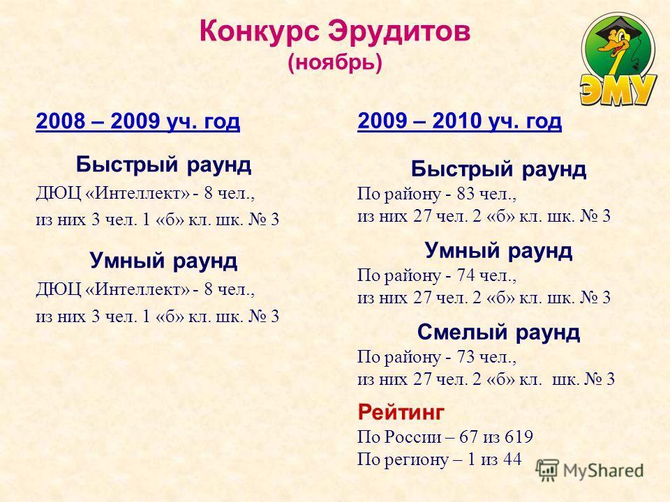 Конкурс Эрудитов (ноябрь) 2008 – 2009 уч. год Быстрый раунд ДЮЦ «Интеллект» - 8 чел., из них 3 чел. 1 «б» кл. шк. 3 Умный раунд ДЮЦ «Интеллект» - 8 чел., из них 3 чел. 1 «б» кл. шк. 3 2009 – 2010 уч. год Быстрый раунд По району - 83 чел., из них 27 ч