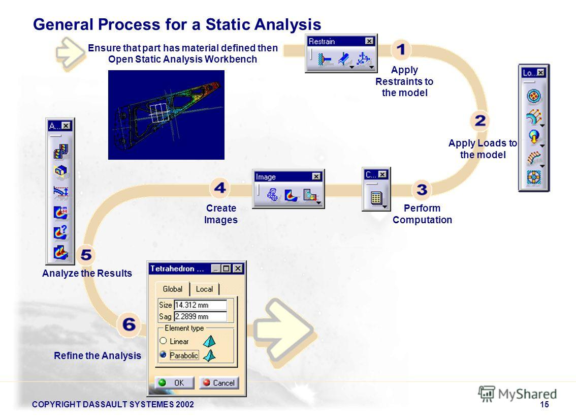 COPYRIGHT DASSAULT SYSTEMES 200215 General Process for a Static Analysis Ensure that part has material defined then Open Static Analysis Workbench Apply Restraints to the model Apply Loads to the model Analyze the Results Refine the Analysis Perform