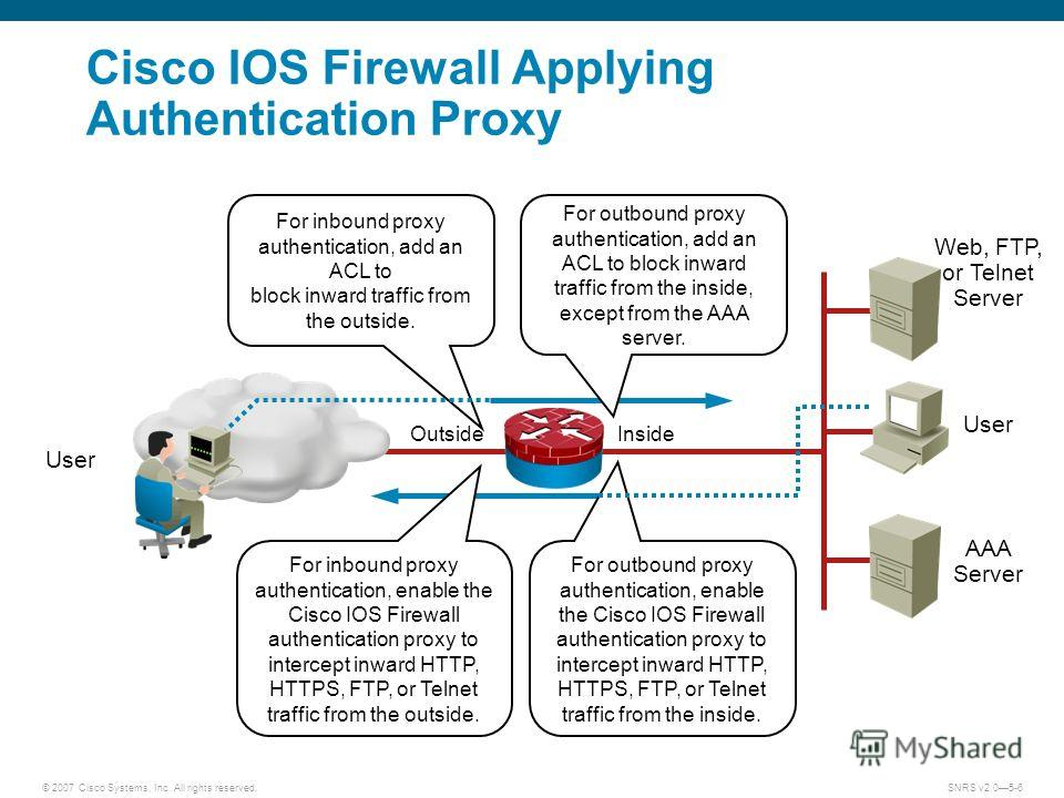 © 2007 Cisco Systems, Inc. All rights reserved.SNRS v2.05-6 Cisco IOS Firewall Applying Authentication Proxy User AAA Server Inside Outside For outbound proxy authentication, enable the Cisco IOS Firewall authentication proxy to intercept inward HTTP