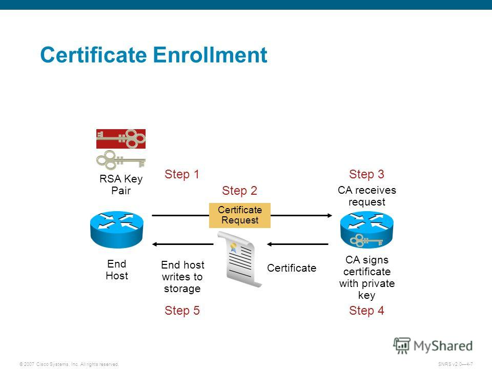 © 2007 Cisco Systems, Inc. All rights reserved.SNRS v2.04-7 Certificate Enrollment Certificate End Host Certificate Request Step 1 Step 2 Step 3 Step 4Step 5 CA receives request CA signs certificate with private key End host writes to storage RSA Key