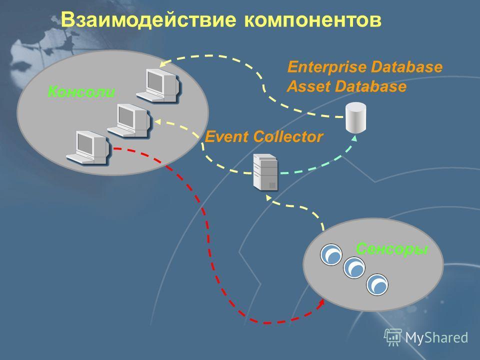 Архитектура Event Collector (сбор событий с сенсоров) Консоли Сетевой модуль (Network Sensor) Системный агент (OS Sensor) Server Sensor
