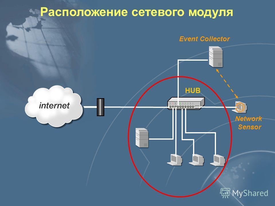Взаимодействие компонентов Сенсоры Консоли Enterprise Database Asset Database Event Collector