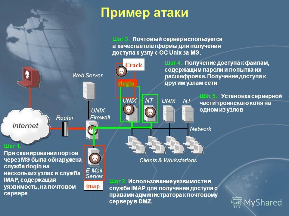 Расположение Server Sensor Server Sensor Event Collector