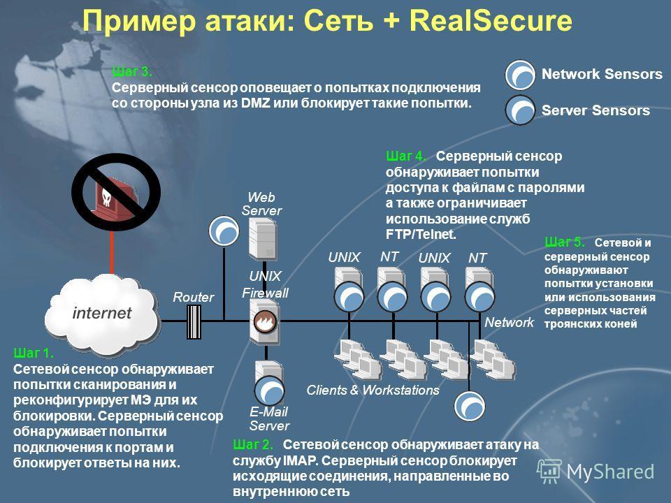 E-Mail Server Router NT Clients & Workstations Network UNIX NTUNIX Пример атаки Firewall Web Server UNIX Шаг 1. При сканировании портов через МЭ была обнаружена служба rlogin на нескольких узлах и служба IMAP, содержащая уязвимость, на почтовом серве