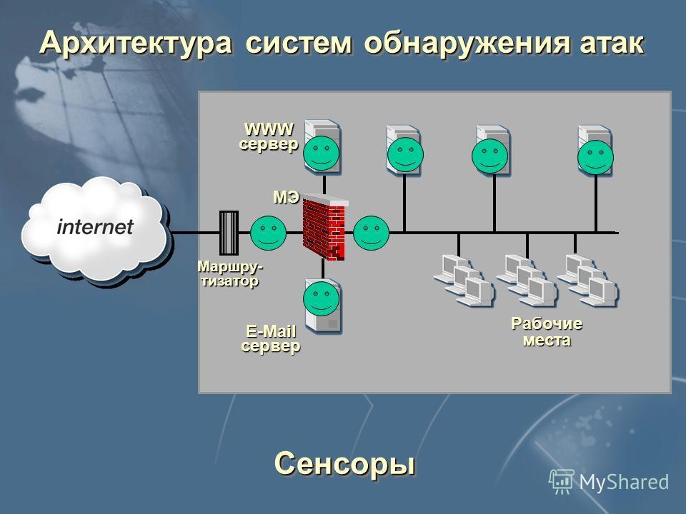 Архитектура систем обнаружения атак Модуль слежения Модуль управления Системы на базе узла Системы на базе сегмента