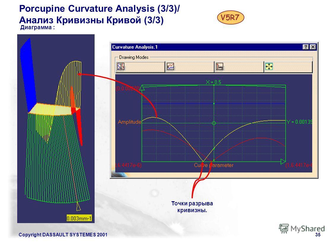 Copyright DASSAULT SYSTEMES 200135 Porcupine Curvature Analysis (3/3)/ Анализ Кривизны Кривой (3/3) V5R7 Диаграмма : Точки разрыва кривизны.