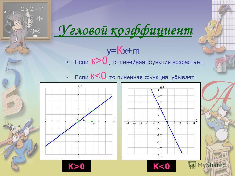 Угловой коэффициент у= к х+m Если к>0, то линейная функция возрастает; Если к0K