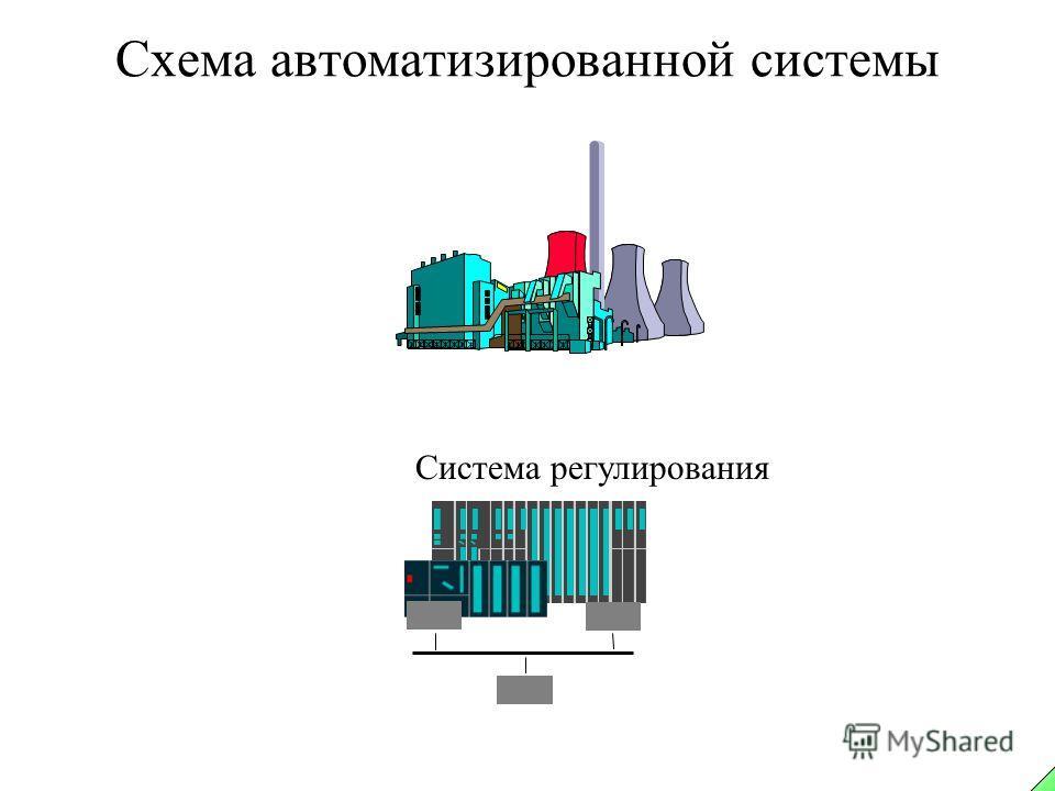 Схема автоматизированной системы Система регулирования