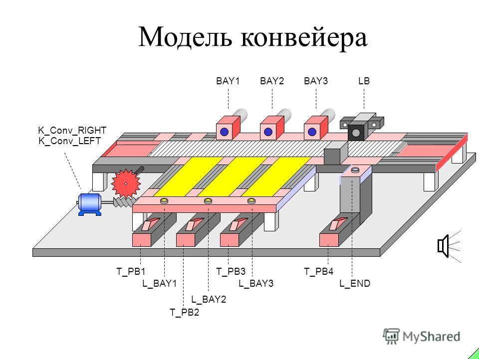 Модель конвейера LBBAY1BAY2BAY3 K_Conv_RIGHT K_Conv_LEFT L_BAY2 T_PB2 L_BAY1 T_PB1 L_BAY3 T_PB3 L_END T_PB4