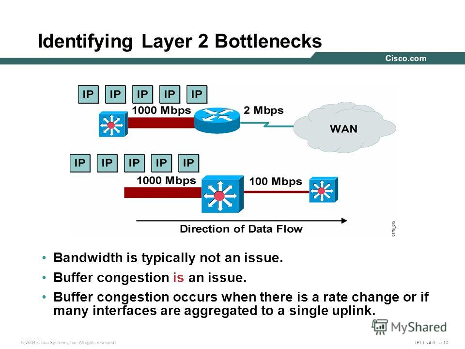 © 2004 Cisco Systems, Inc. All rights reserved. IPTT v4.05-13 Identifying Layer 2 Bottlenecks Bandwidth is typically not an issue. Buffer congestion is an issue. Buffer congestion occurs when there is a rate change or if many interfaces are aggregate
