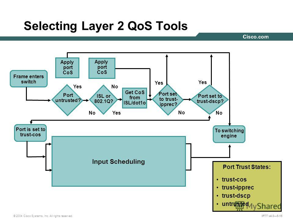 © 2004 Cisco Systems, Inc. All rights reserved. IPTT v4.05-15 Selecting Layer 2 QoS Tools Port is set to trust-cos Input Scheduling Port untrusted? ISL or 802.1Q? Get CoS from ISL/dot1o Frame enters switch Apply port CoS Port set to trust- ipprec? Po