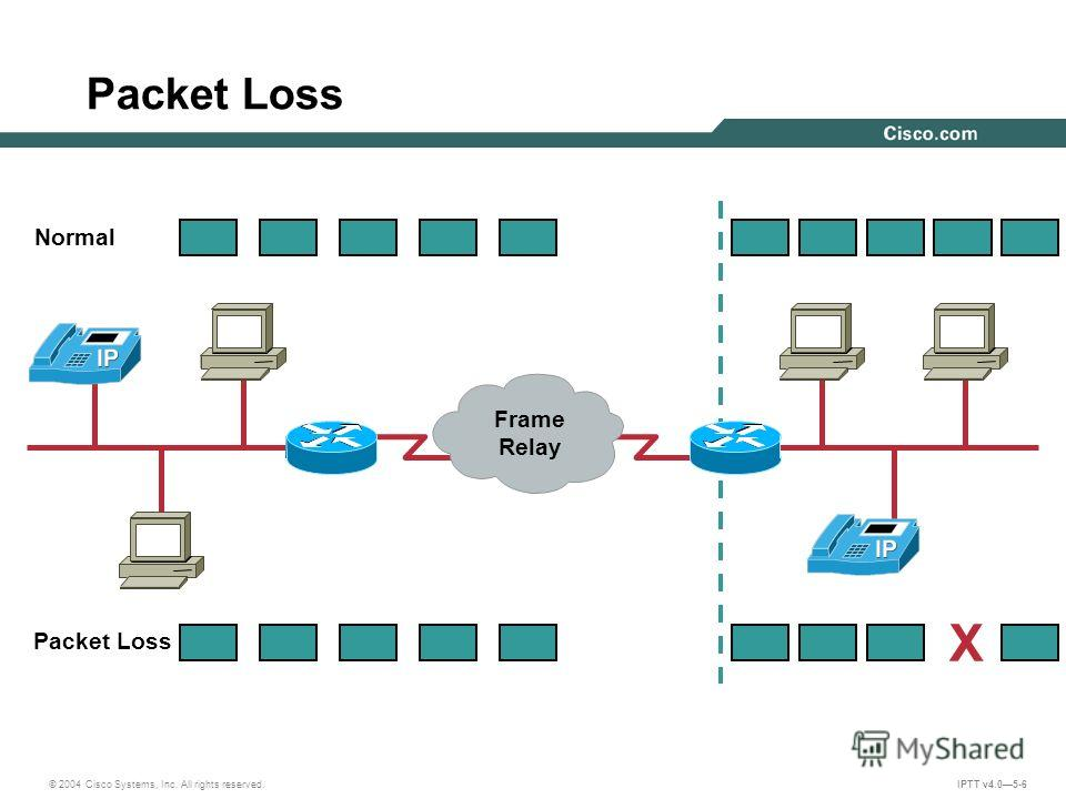 © 2004 Cisco Systems, Inc. All rights reserved. IPTT v4.05-6 Packet Loss Normal Packet Loss X Frame Relay