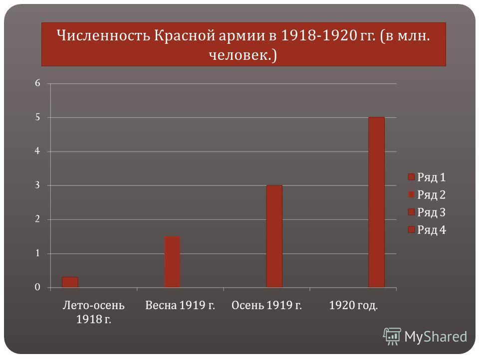 Численность Красной армии в 1918-1920 гг. ( в млн. человек.)