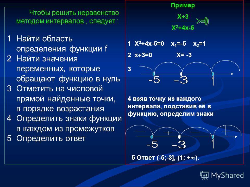 Чтобы решить неравенство методом интервалов, следует : 1Найти область определения функции f 2Найти значения переменных, которые обращают функцию в нуль 3Отметить на числовой прямой найденные точки, в порядке возрастания 4Определить знаки функции в ка
