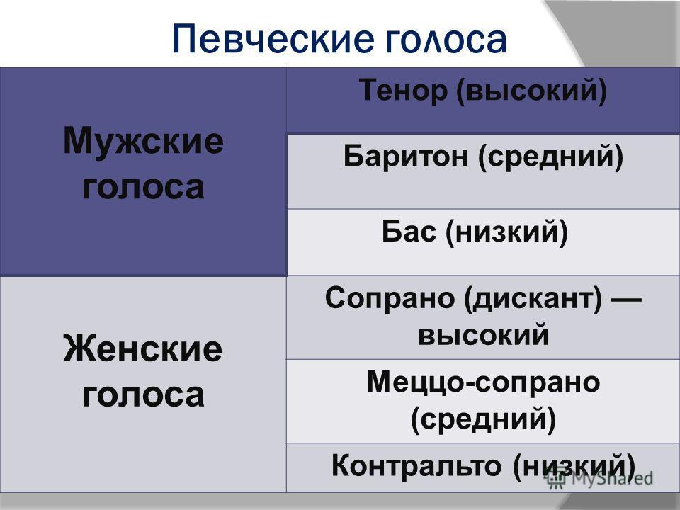Певческие голоса Мужские голоса Тенор (высокий) Баритон (средний) Бас (низкий) Женские голоса Сопрано (дискант) высокий Меццо-сопрано (средний) Контральто (низкий)