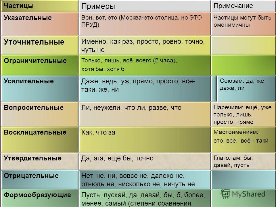 Части речи ( служебные) Частицы Примеры Примечание Указательные Вон, вот, это (Москва-это столица, но ЭТО ПРУД) Частицы могут быть омонимичны Уточнительные Именно, как раз, просто, ровно, точно, чуть не Ограничительные Только, лишь, всё, всего (2 час