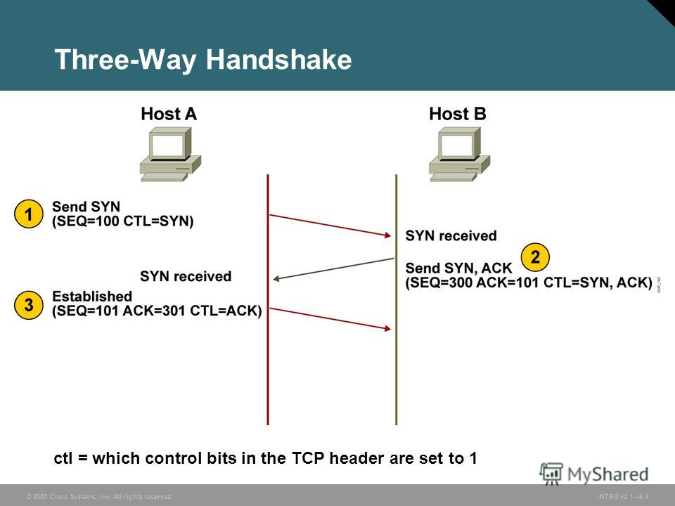 © 2005 Cisco Systems, Inc. All rights reserved.INTRO v2.16-4 Three-Way Handshake ctl = which control bits in the TCP header are set to 1