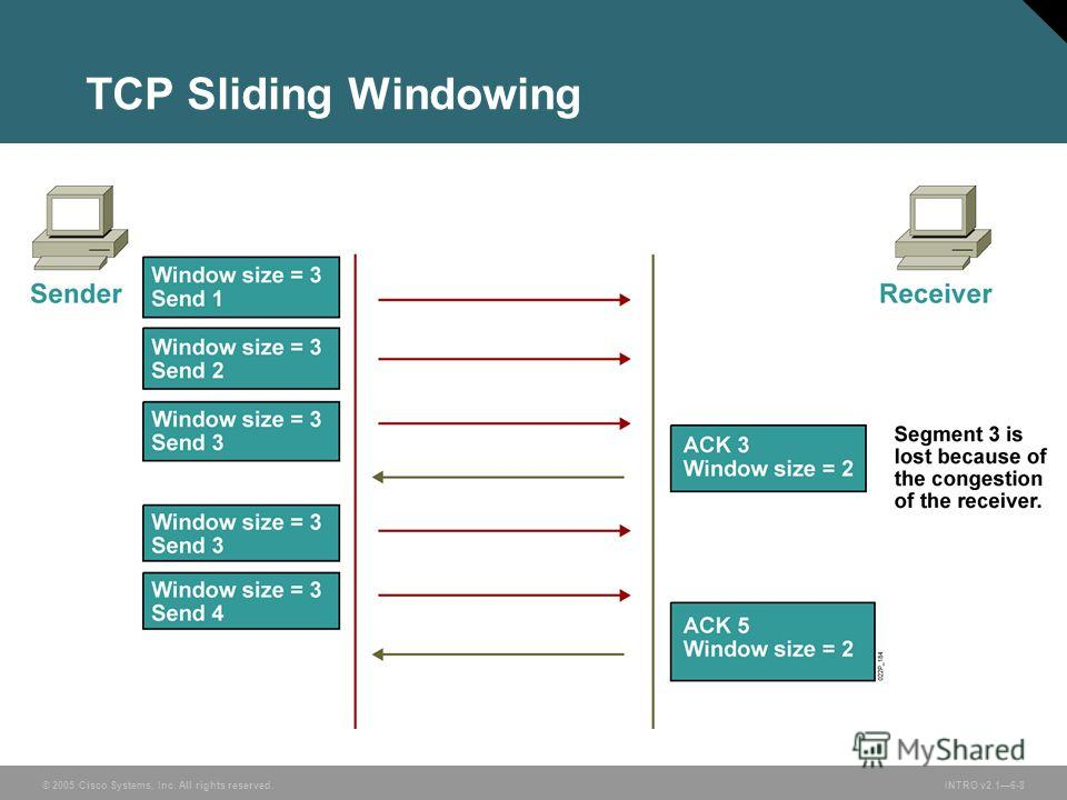© 2005 Cisco Systems, Inc. All rights reserved.INTRO v2.16-8 TCP Sliding Windowing