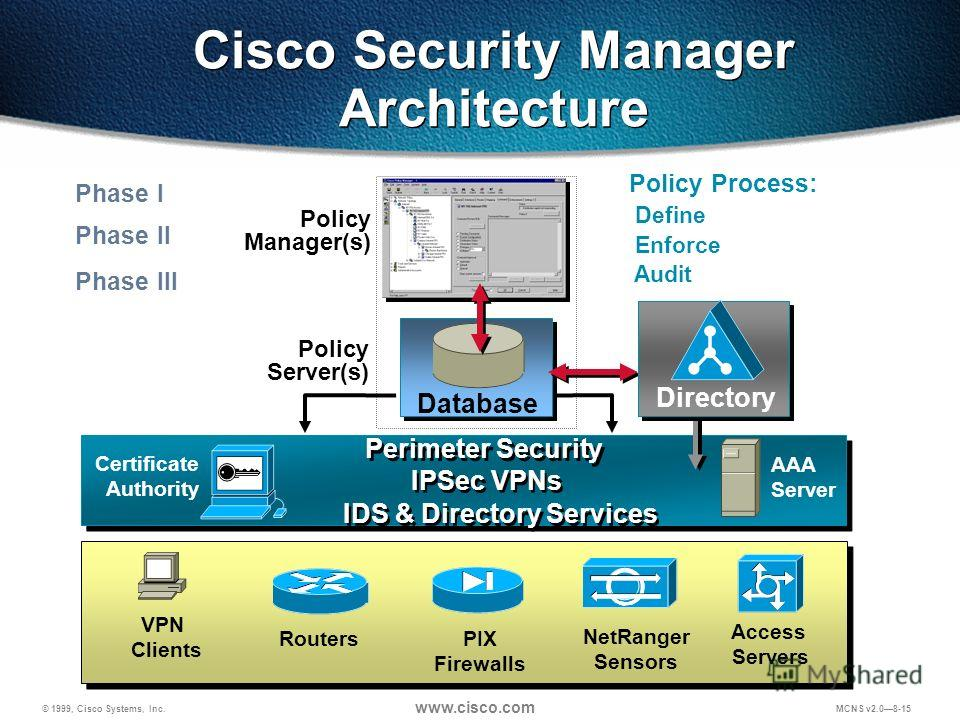 © 1999, Cisco Systems, Inc. www.cisco.com MCNS v2.08-15 Cisco Security Manager Architecture Policy Process: Define Enforce Audit Database Policy Server(s) Policy Manager(s) Perimeter Security Directory Access Servers AAA Server NetRanger Sensors IDS