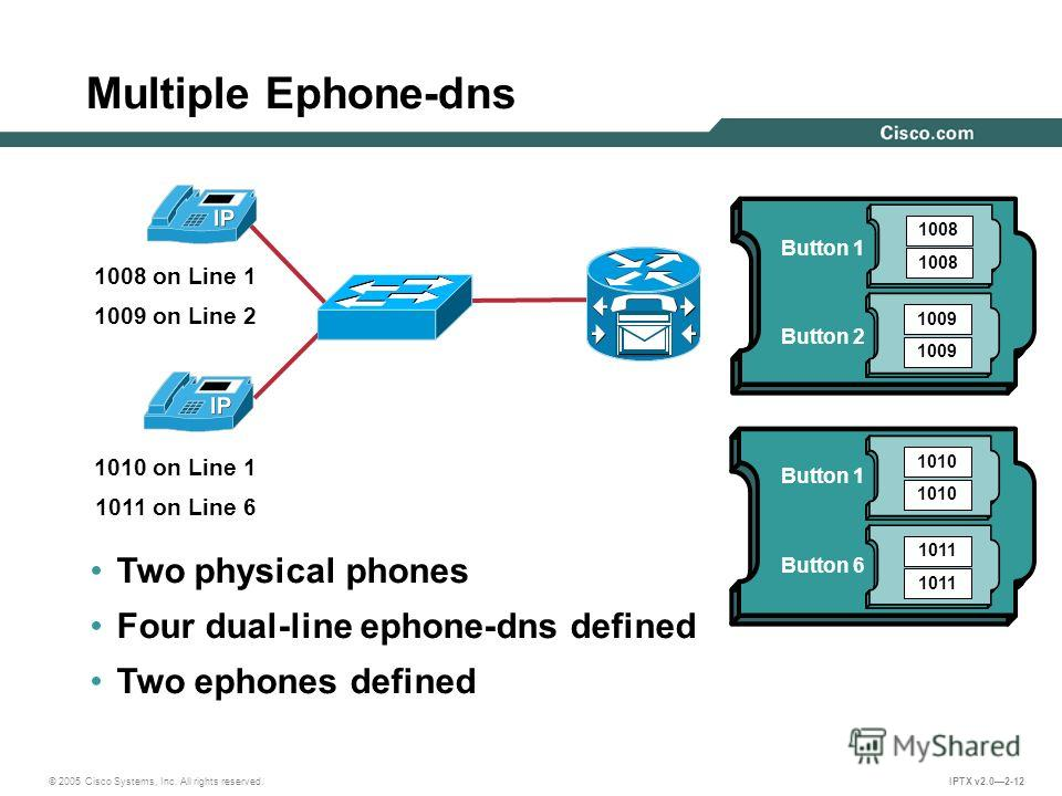 © 2005 Cisco Systems, Inc. All rights reserved. IPTX v2.02-12 Multiple Ephone-dns Two physical phones Four dual-line ephone-dns defined Two ephones defined 1008 on Line 1 1009 on Line 2 1008 1009 1010 1011 1010 on Line 1 1011 on Line 6 Button 1 Butto