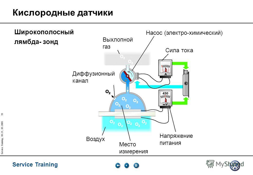 Service Training 19 Service Training, VK-21, 05.2005 Место измерения Диффузионный канал Насос (электро-химический) Выхлопной газ Сила тока Напряжение питания Воздух Кислородные датчики Широкополосный лямбда- зонд