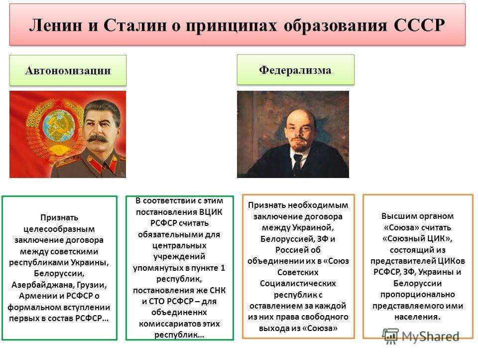 Ленин и Сталин о принципах образования СССР Автономизации Федерализма Признать необходимым заключение договора между Украиной, Белоруссией, ЗФ и Россией об объединении их в «Союз Советских Социалистических республик с оставлением за каждой из них пра