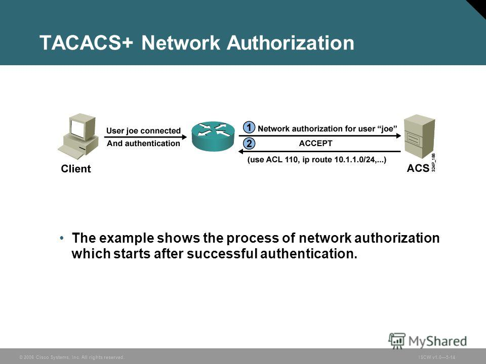 © 2006 Cisco Systems, Inc. All rights reserved.ISCW v1.05-14 TACACS+ Network Authorization The example shows the process of network authorization which starts after successful authentication.
