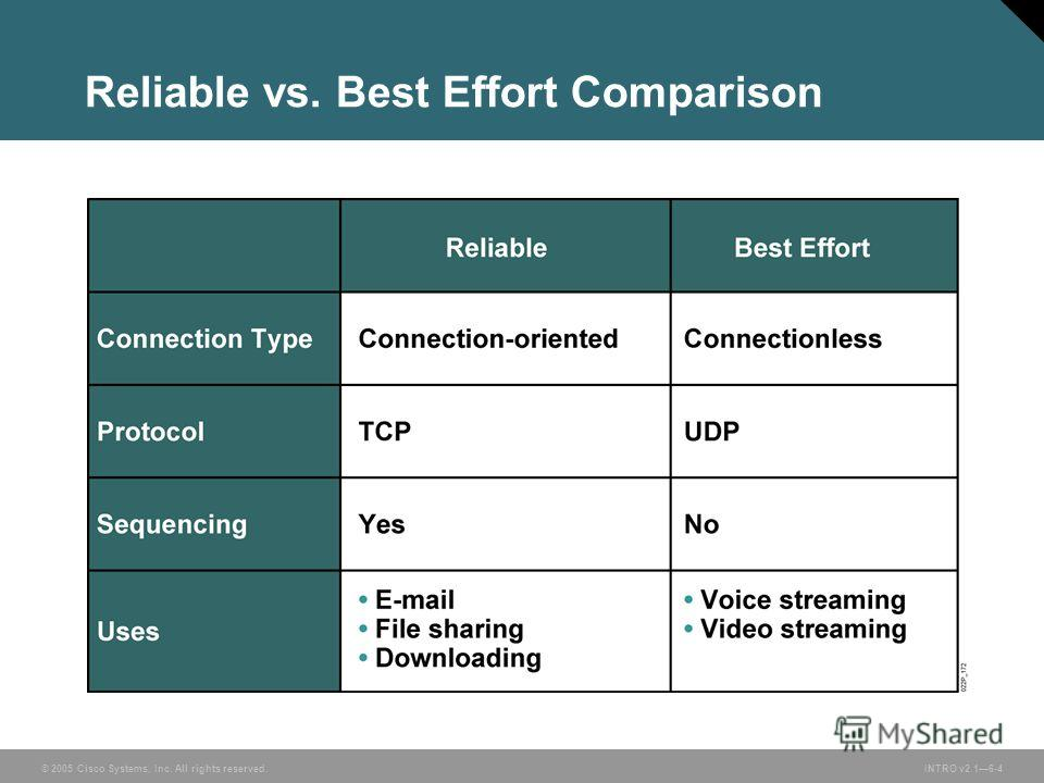 © 2005 Cisco Systems, Inc. All rights reserved.INTRO v2.16-4 Reliable vs. Best Effort Comparison