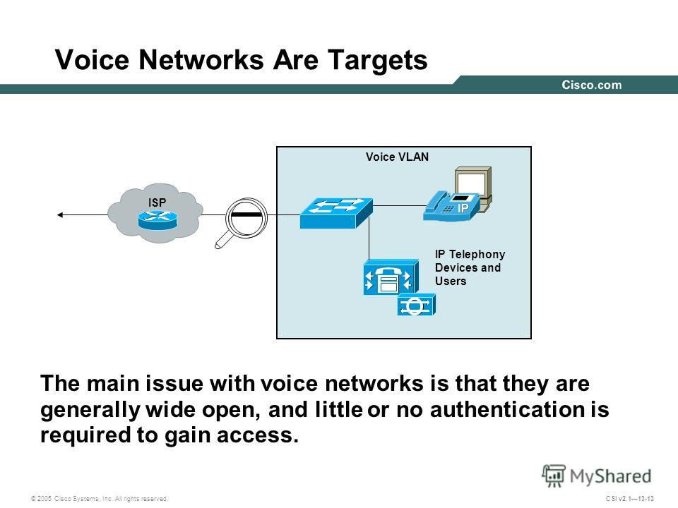 © 2005 Cisco Systems, Inc. All rights reserved. CSI v2.113-13 Voice Networks Are Targets The main issue with voice networks is that they are generally wide open, and little or no authentication is required to gain access. Voice VLAN IP Telephony Devi