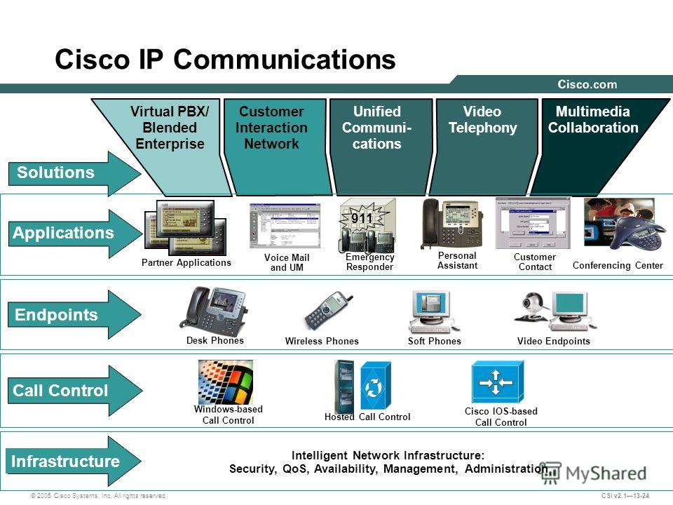 © 2005 Cisco Systems, Inc. All rights reserved. CSI v2.113-24 Video Telephony Virtual PBX/ Blended Enterprise Multimedia Collaboration Unified Communi- cations Customer Interaction Network Intelligent Network Infrastructure: Security, QoS, Availabili