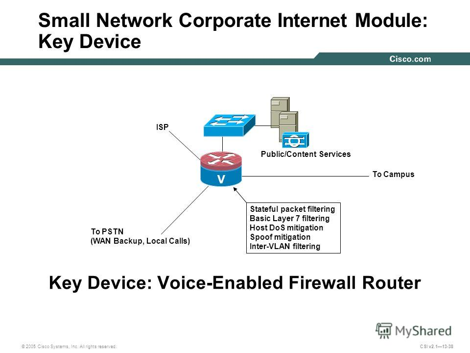 © 2005 Cisco Systems, Inc. All rights reserved. CSI v2.113-38 Small Network Corporate Internet Module: Key Device Key Device: Voice-Enabled Firewall Router Stateful packet filtering Basic Layer 7 filtering Host DoS mitigation Spoof mitigation Inter-V