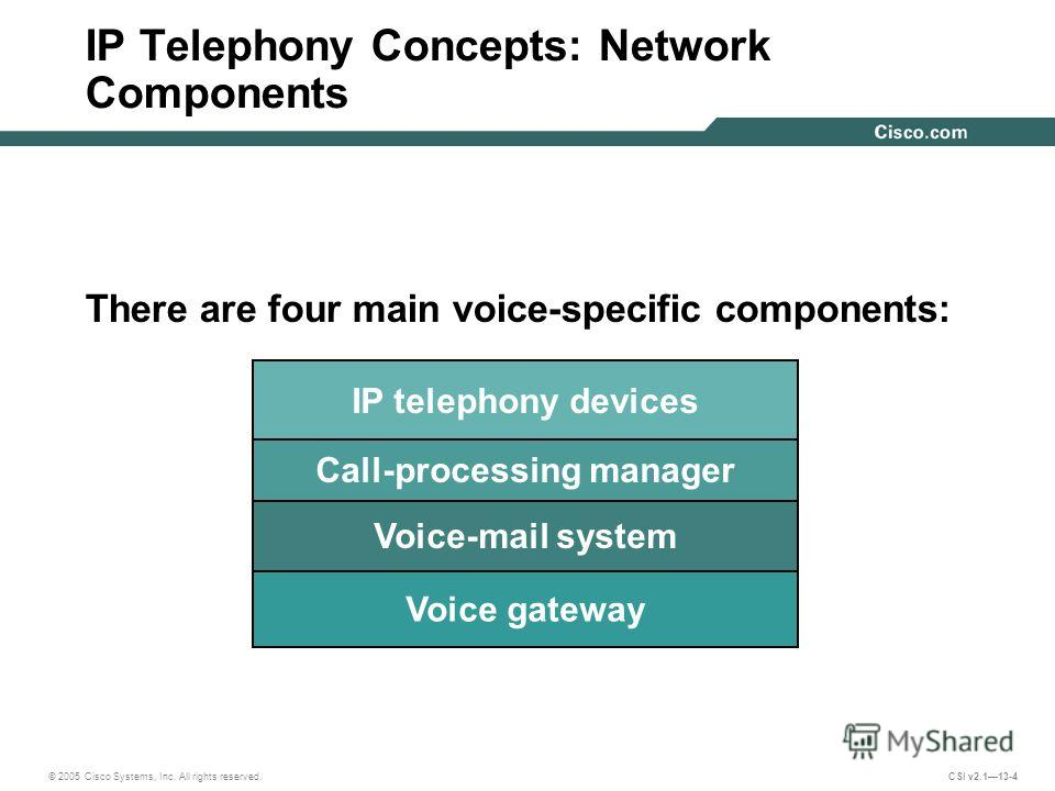 © 2005 Cisco Systems, Inc. All rights reserved. CSI v2.113-4 IP telephony devices Call-processing manager Voice-mail system Voice gateway There are four main voice-specific components: IP Telephony Concepts: Network Components