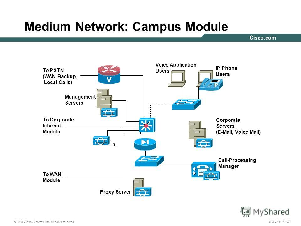 © 2005 Cisco Systems, Inc. All rights reserved. CSI v2.113-49 Medium Network: Campus Module Management Servers Corporate Servers (E-Mail, Voice Mail) Call-Processing Manager Proxy Server To PSTN (WAN Backup, Local Calls) To Corporate Internet Module