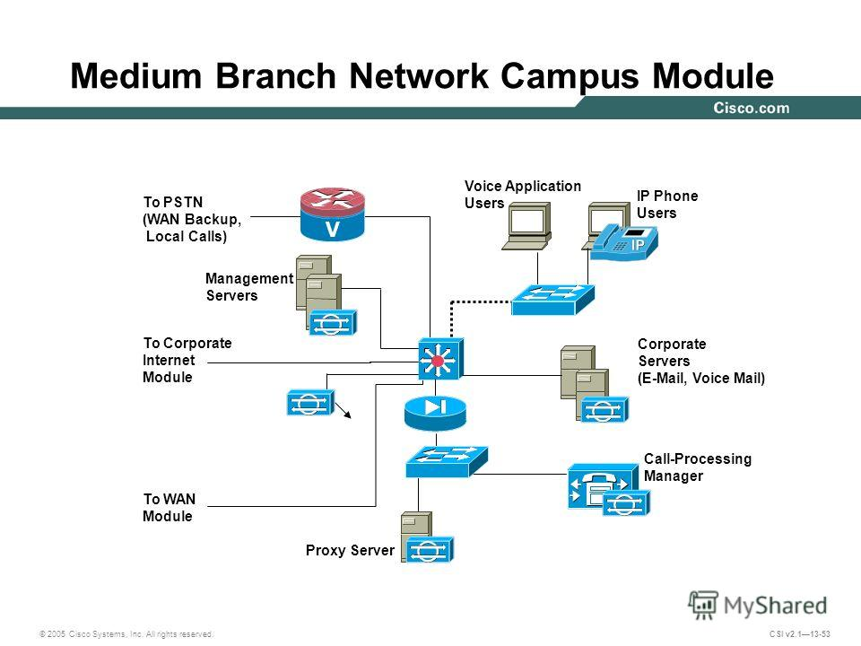 © 2005 Cisco Systems, Inc. All rights reserved. CSI v2.113-53 Medium Branch Network Campus Module Management Servers Corporate Servers (E-Mail, Voice Mail) Call-Processing Manager Proxy Server To PSTN (WAN Backup, Local Calls) To Corporate Internet M