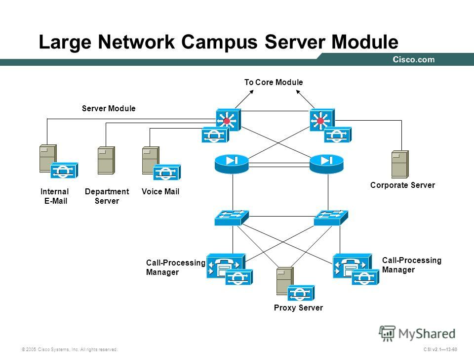 © 2005 Cisco Systems, Inc. All rights reserved. CSI v2.113-60 Large Network Campus Server Module Call-Processing Manager Call-Processing Manager To Core Module Server Module Department Server Corporate Server Proxy Server Internal E-Mail Voice Mail