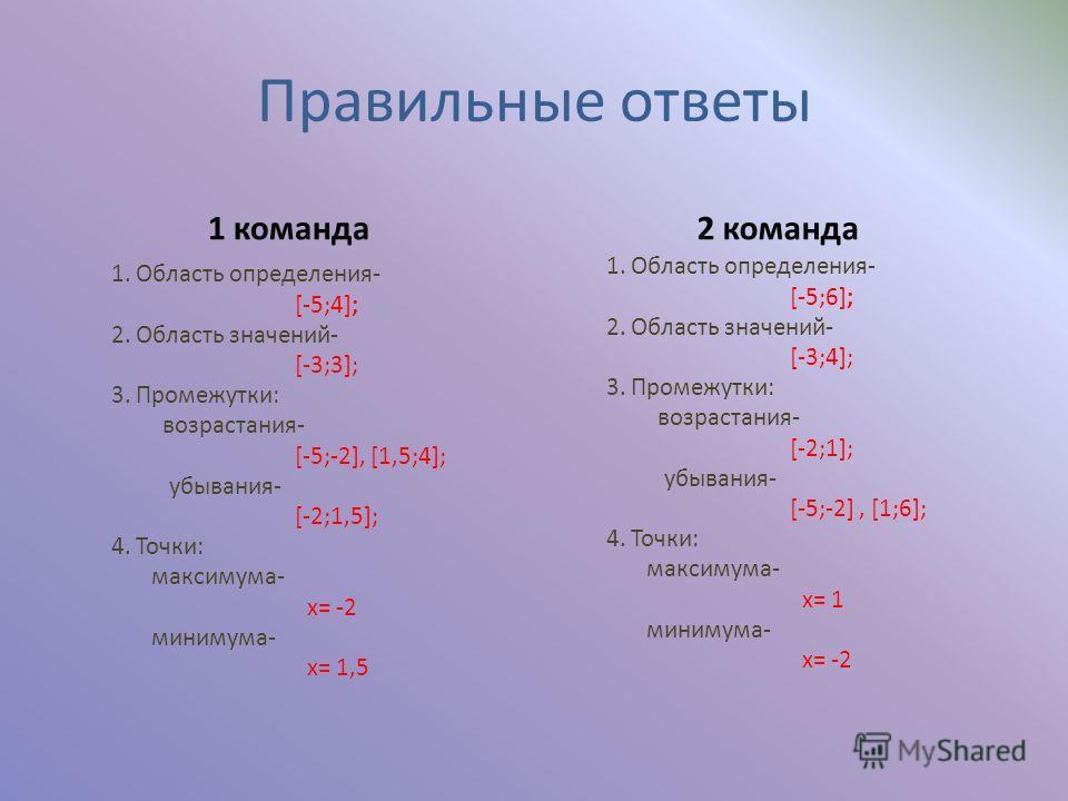 Правильные ответы 1 команда 1. Область определения- [-5;4]; 2. Область значений- [-3;3]; 3. Промежутки: возрастания- [-5;-2], [1,5;4]; убывания- [-2;1,5]; 4. Точки: максимума- x= -2 минимума- x= 1,5 2 команда 1. Область определения- [-5;6]; 2. Област