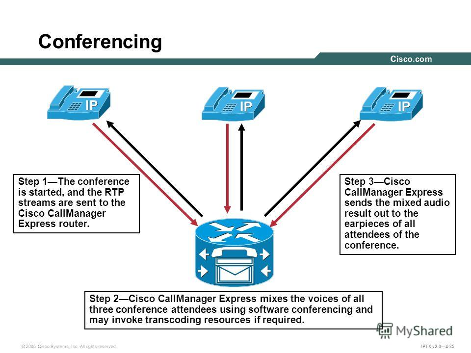 © 2005 Cisco Systems, Inc. All rights reserved. IPTX v2.04-35 Conferencing Step 1The conference is started, and the RTP streams are sent to the Cisco CallManager Express router. Step 2Cisco CallManager Express mixes the voices of all three conference