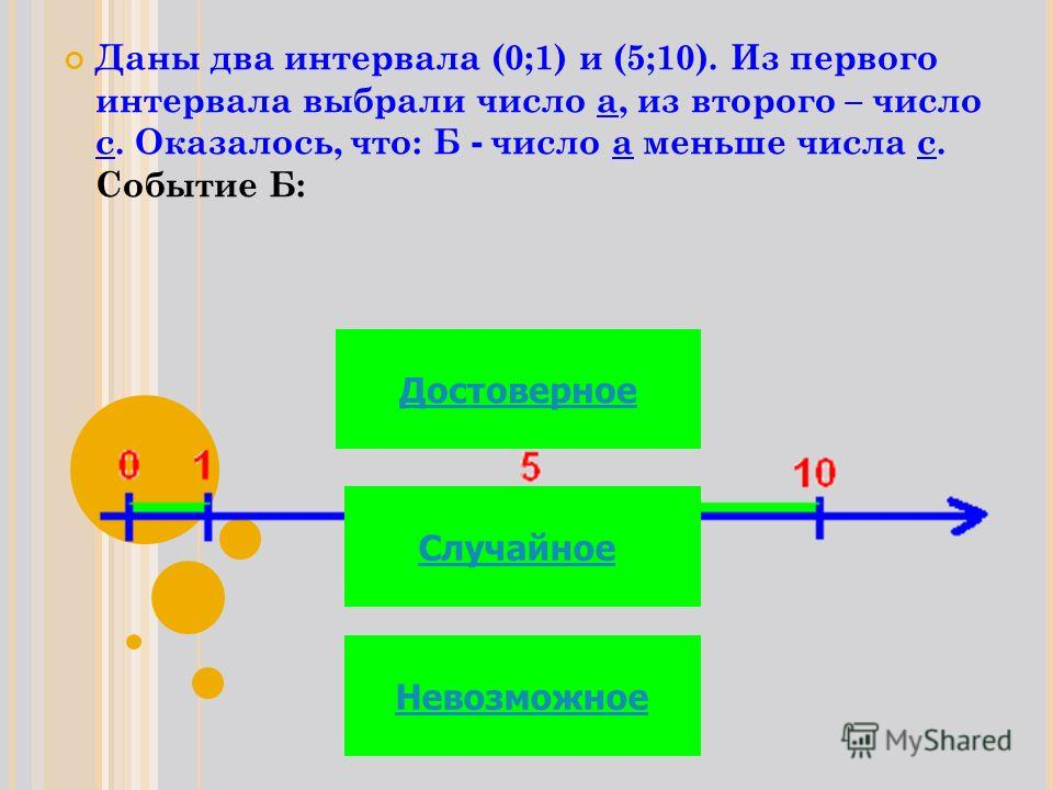 Даны два интервала (0;1) и (5;10). Из первого интервала выбрали число а, из второго – число с. Оказалось, что: Б - число а меньше числа с. Событие Б: Достоверное Случайное Невозможное