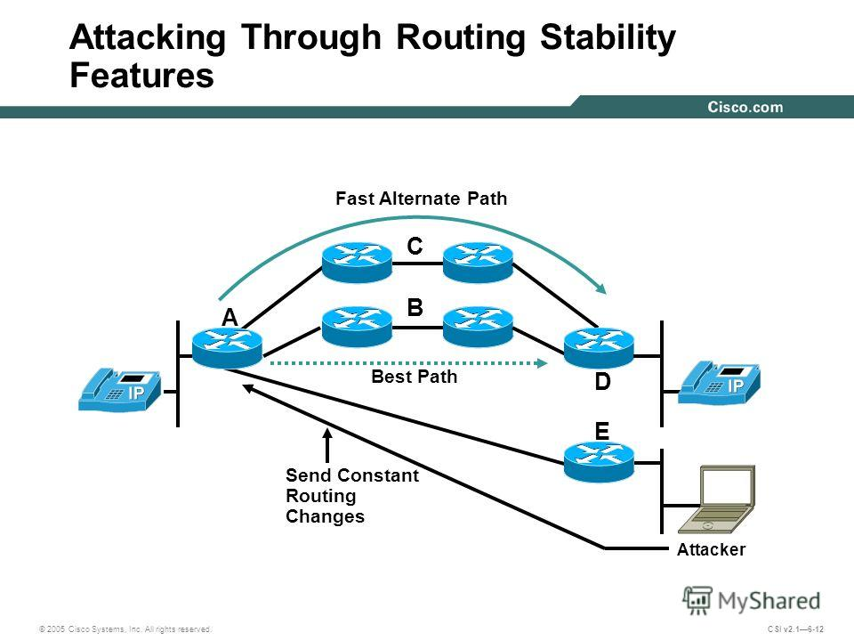 © 2005 Cisco Systems, Inc. All rights reserved. CSI v2.16-12 Attacking Through Routing Stability Features Attacker Send Constant Routing Changes Best Path A B C D E Fast Alternate Path