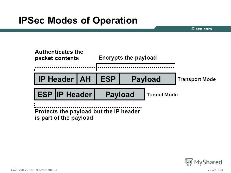 © 2005 Cisco Systems, Inc. All rights reserved. CSI v2.16-22 IPSec Modes of Operation IP HeaderAHESP Payload ESP IP Header Payload Authenticates the packet contents Encrypts the payload Protects the payload but the IP header is part of the payload Tu