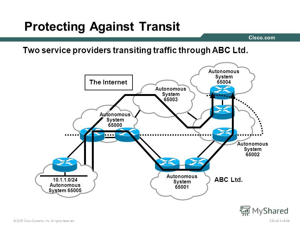 © 2005 Cisco Systems, Inc. All rights reserved. CSI v2.16-34 Protecting Against Transit Two service providers transiting traffic through ABC Ltd. Autonomous System 65001 Autonomous System 65004 Autonomous System 65003 The Internet ABC Ltd. Autonomous