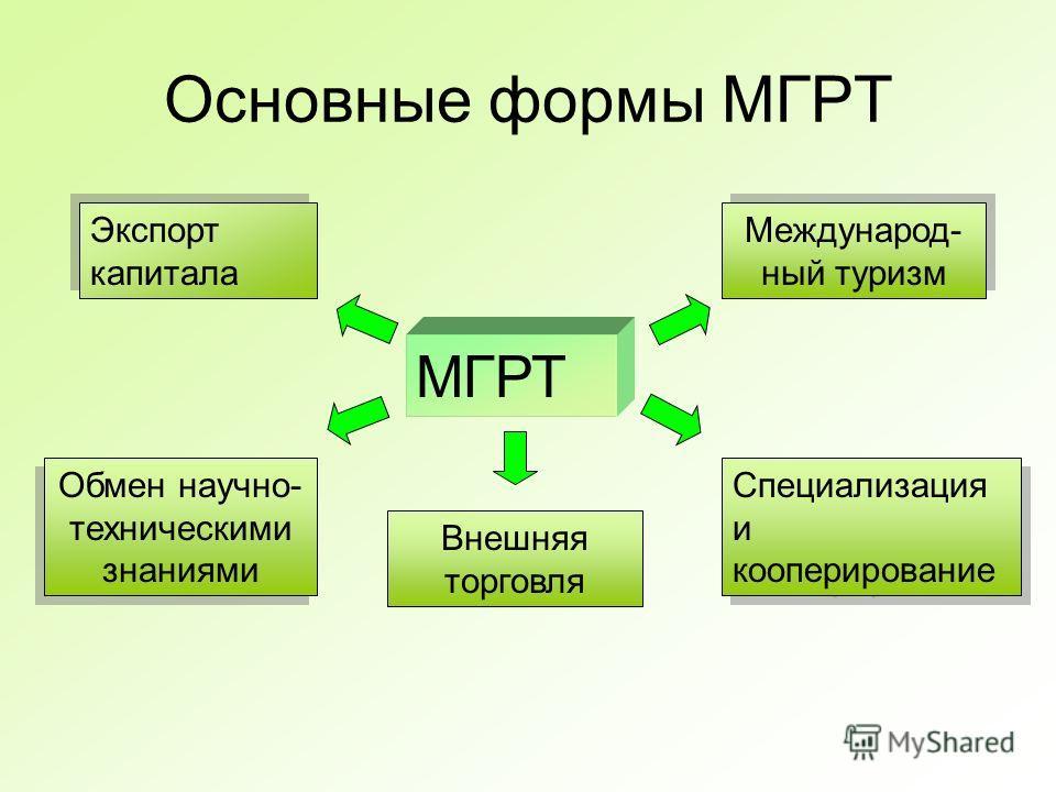Основные формы МГРТ МГРТ Экспорт капитала Обмен научно- техническими знаниями Международ- ный туризм Внешняя торговля Специализация и кооперирование