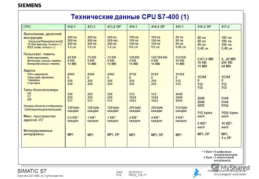 Date:29.09.2014 File:PRO2_11E.17 SIMATIC S7 Siemens AG 1999. All rights reserved. Information and Training Center Knowledge for Automation Технические данные CPU S7-400 (1) *) 1 Byte = 8 цифровых входов/выходов 2 Byte = 1 аналоговый вход/выход CPU Вы