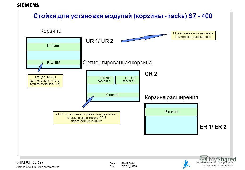 Date:29.09.2014 File:PRO2_11E.4 SIMATIC S7 Siemens AG 1999. All rights reserved. Information and Training Center Knowledge for Automation Стойки для установки модулей (корзины - racks) S7 - 400 Корзина P-шина K-шина UR 1/ UR 2 Сегментированная корзин