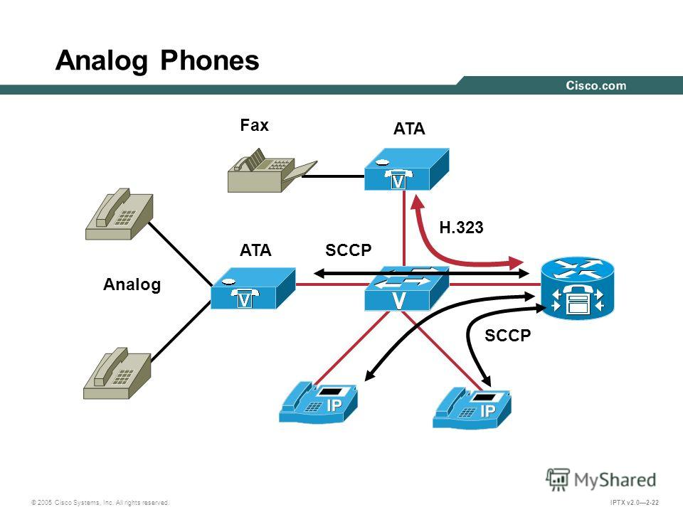 © 2005 Cisco Systems, Inc. All rights reserved. IPTX v2.02-22 Analog Phones ATASCCP Analog H.323 Fax ATA