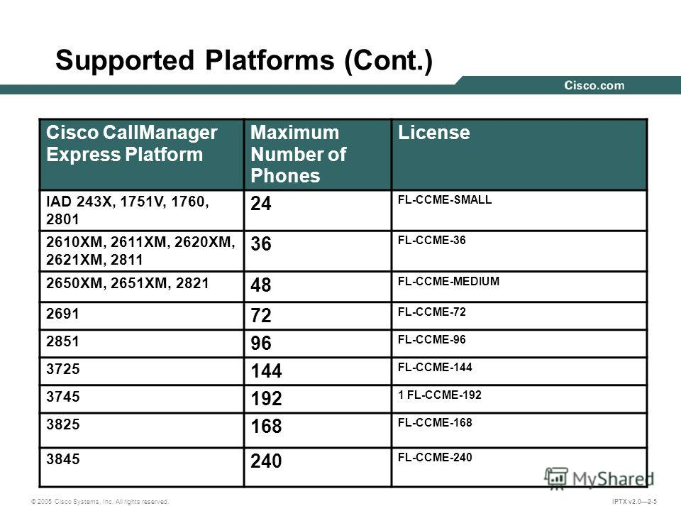 © 2005 Cisco Systems, Inc. All rights reserved. IPTX v2.02-5 Supported Platforms (Cont.) Cisco CallManager Express Platform Maximum Number of Phones License IAD 243X, 1751V, 1760, 2801 24 FL-CCME-SMALL 2610XM, 2611XM, 2620XM, 2621XM, 2811 36 FL-CCME-