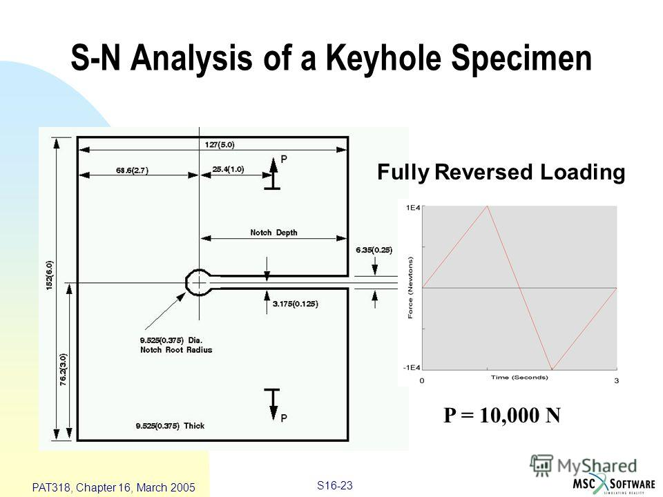 S16-23 PAT318, Chapter 16, March 2005 Fully Reversed Loading P = 10,000 N S-N Analysis of a Keyhole Specimen
